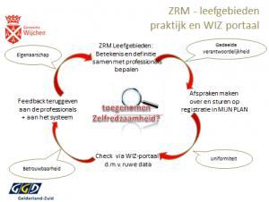 Het implementeren van de ZRM op de werkvloer