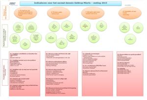 indicatoren voor het sociaal domein Geldrop-Mierlo meting 2015